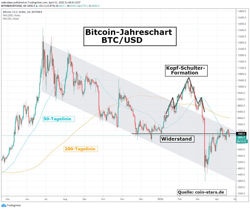 Wird Bitcoin mit der Inflation zunehmen
