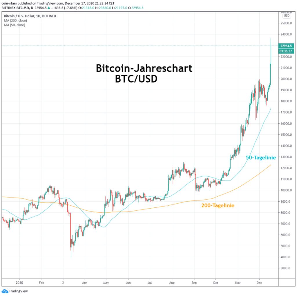 bedauere, nicht bitcoin investiert zu haben option trading broker
