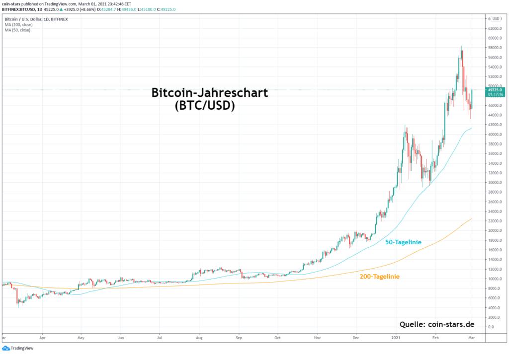 sollte ich in aktien oder kryptowährung investieren heiß in bitcoin in cboe zu investieren