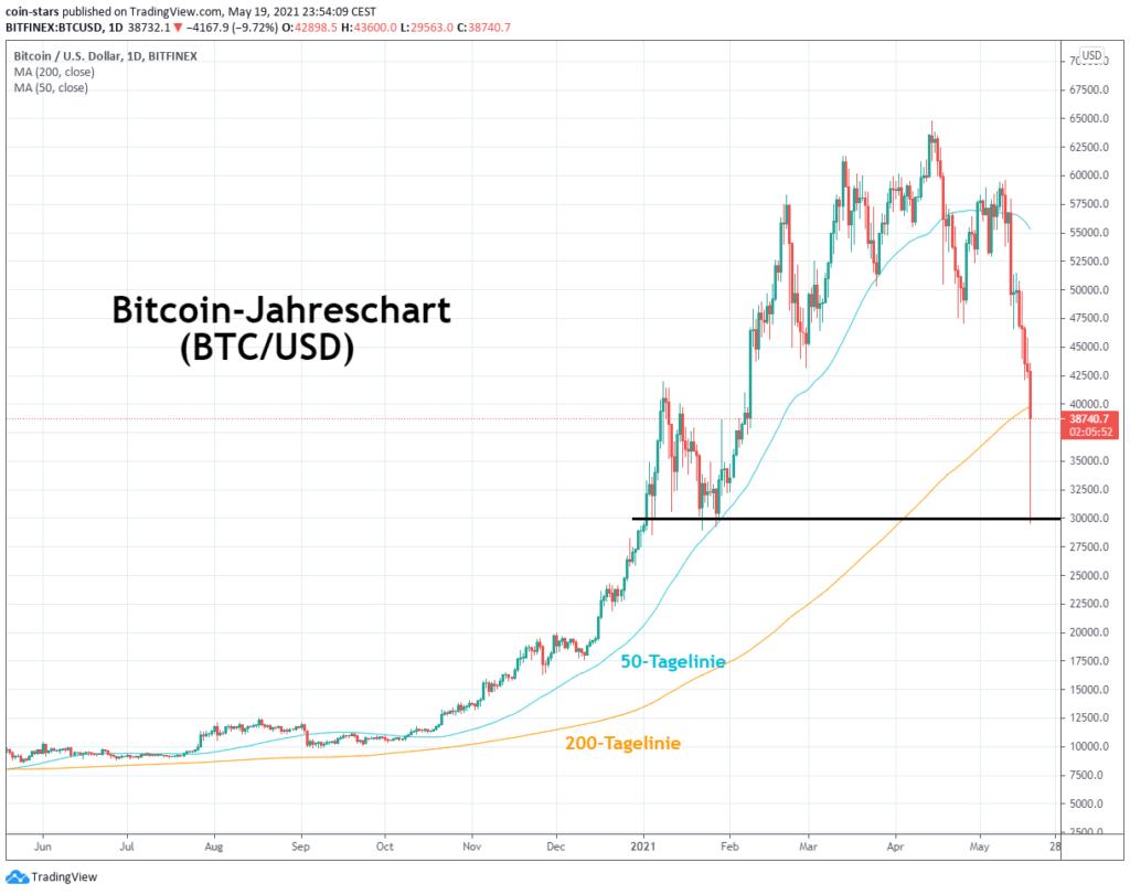 bitcoin-site investieren handel mit altcoings gegen profit-bitcoin-dumps