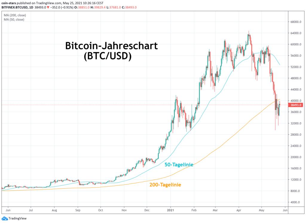 Wird Crypto in 2021 zuruckkommen